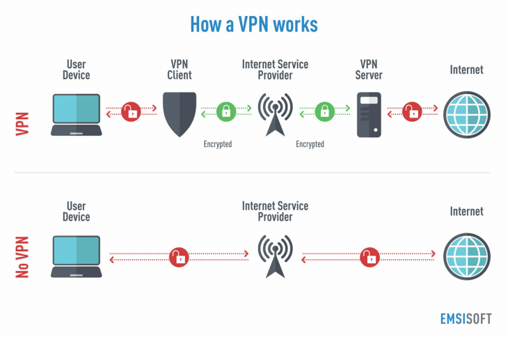 Infographic explaining how VPN works and how it protects users in contrast to not using a VPN service
