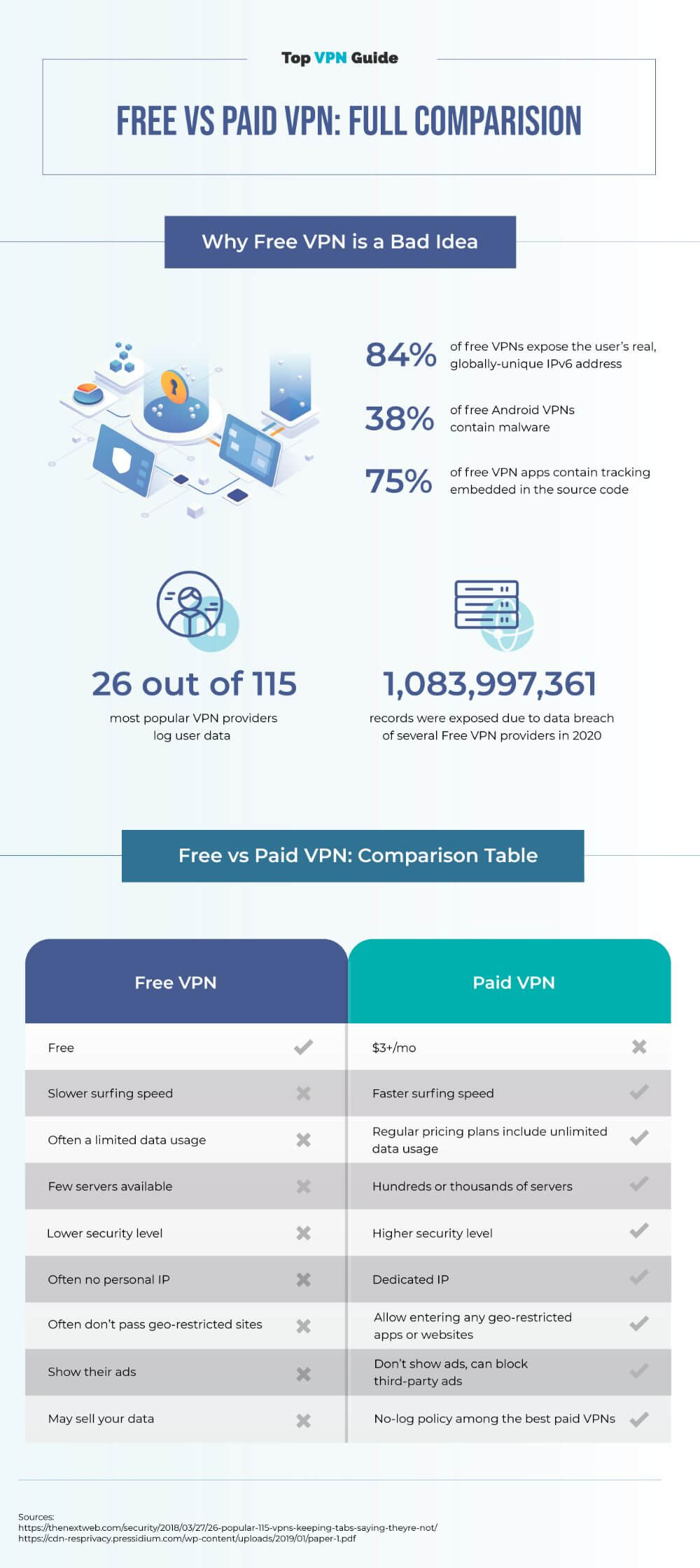 Comparison between free and paid vpn providers, infographic