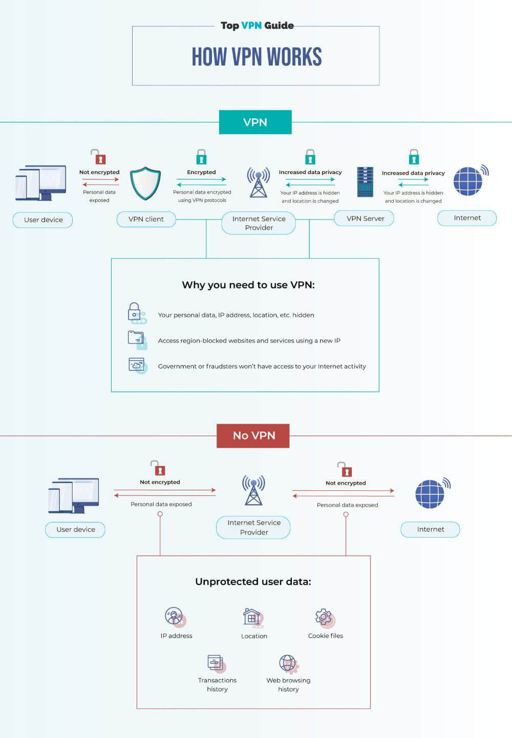 Detailed overview of the process how VPN works, infographic Top VPN Guide