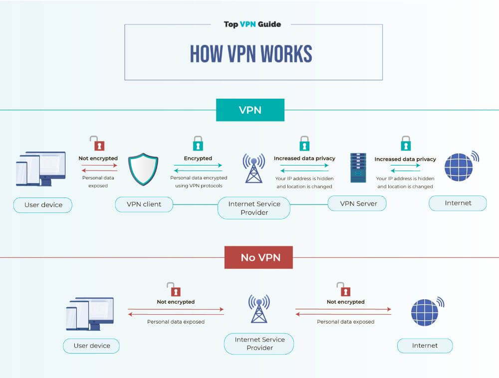 instruction infographic about how VPN works, scheme