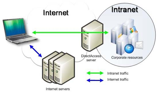 infographic showing how Direct Access works with internet, intranet, work servers and users laptop