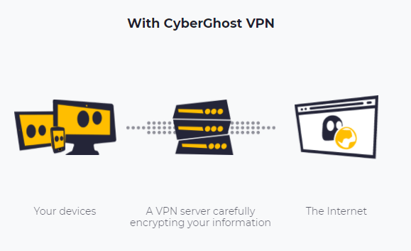 How cyberghost vpn works graphic